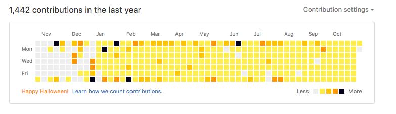 GitHubの草がハロウィン仕様